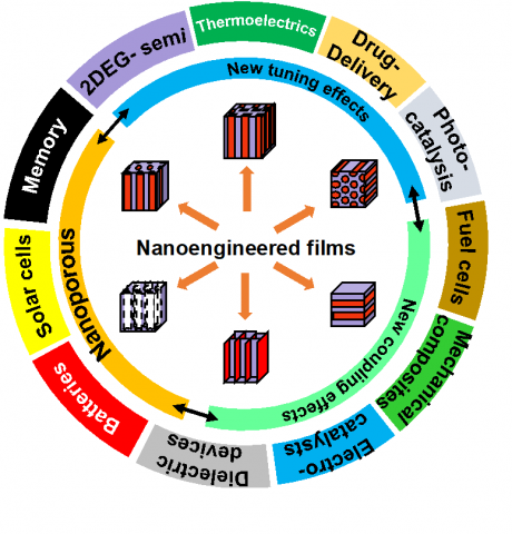 Fig. 1 Low power electronics and other systems require precision nanoengineered thin films.