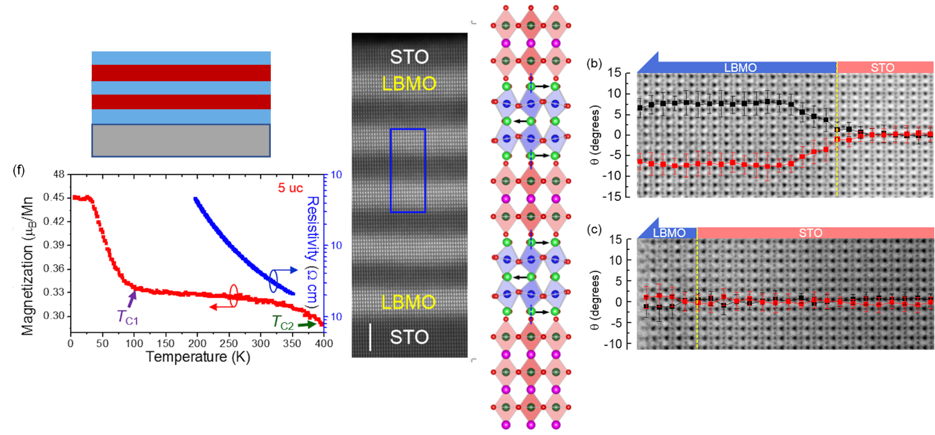 Fig. 3. Structure and Properties of the LBMO/STO superlattice system. Layers of LBMO and STO are shown in different formats with real images in centre and right hand side/ 40 uc and 5 uc LBMO show different levels of octahedral tilting depending on abilit
